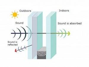 Sound insulated glass